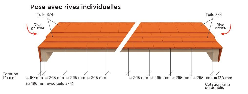 PLATE STRETTO Huguenot : pose avec rives individuelles